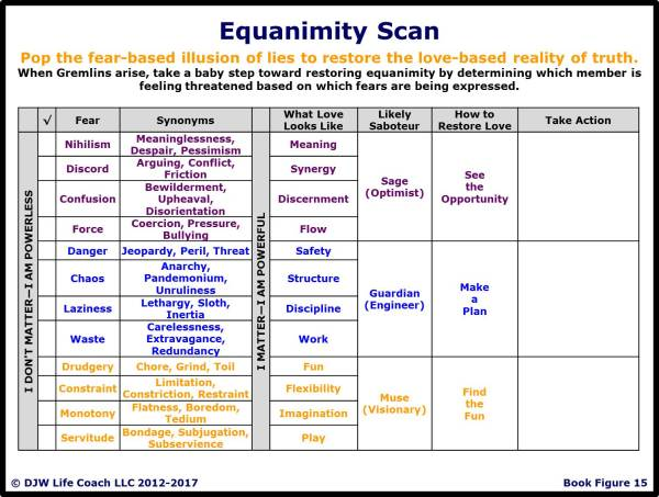 Equanimity Scan