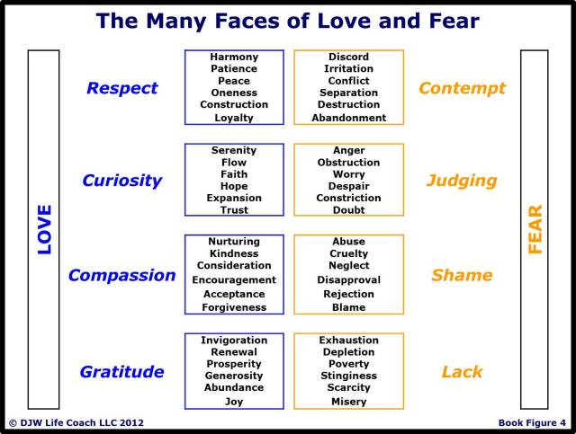 The Many Faces of Love and Fear