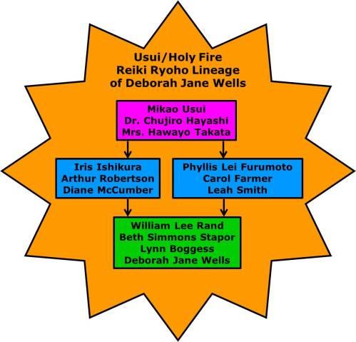 Usui/Holy Fire Reiki® Lineage of Deborah Jane Wells