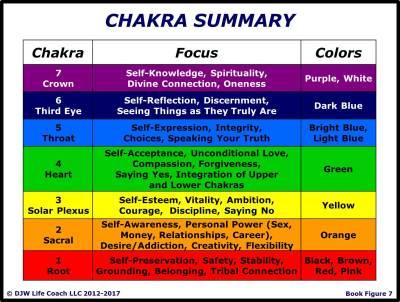 Chakra Summary