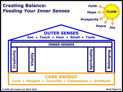 INNER SENSES: Imbuing Your Experience with Meaning