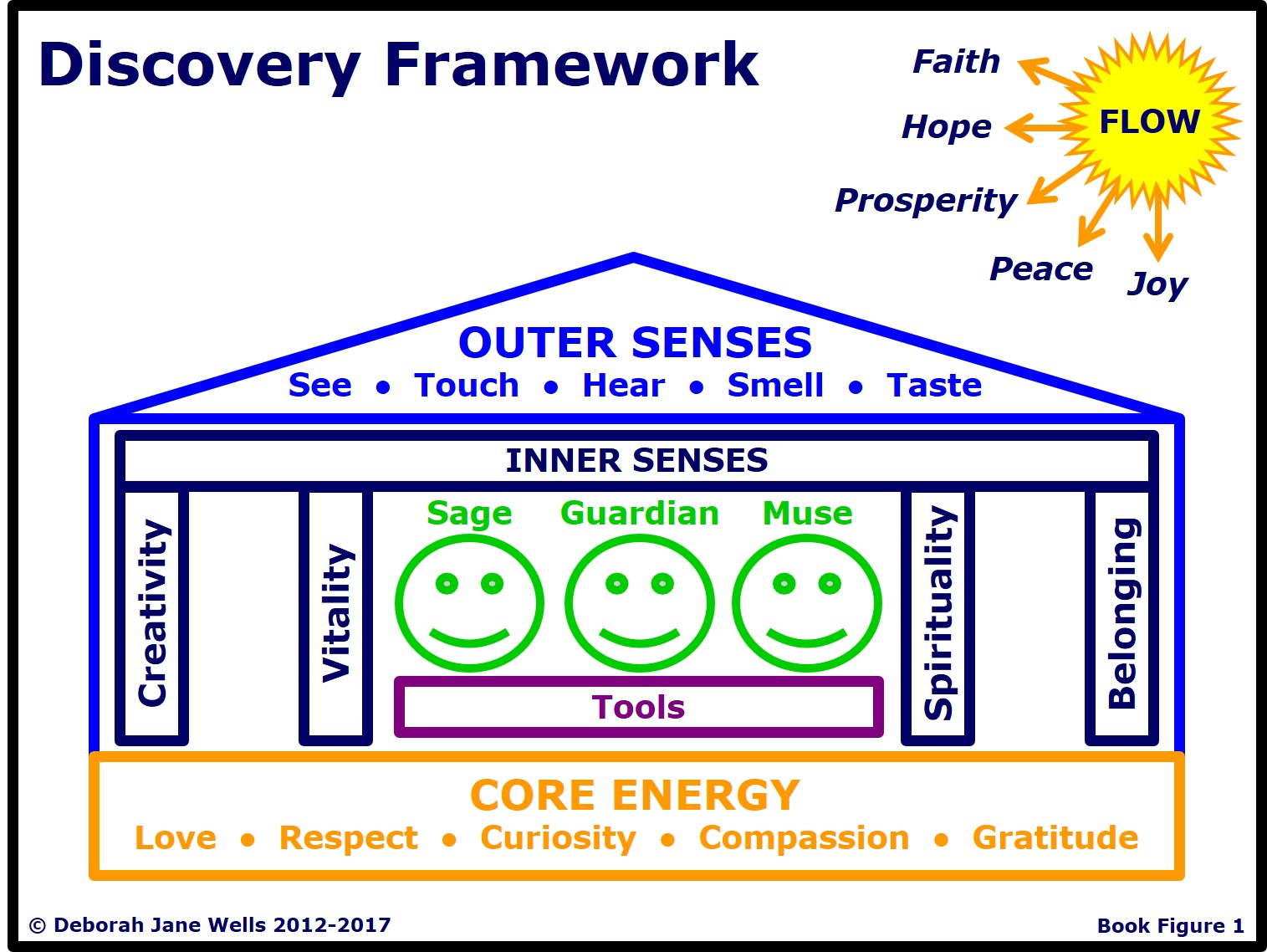 Figure 1 Discovery Framework