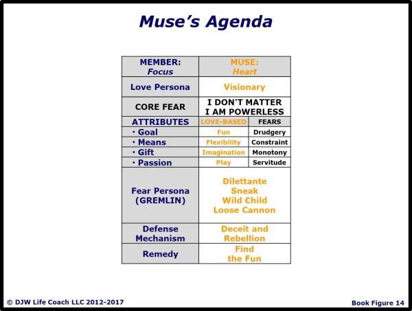 Muse's Agenda