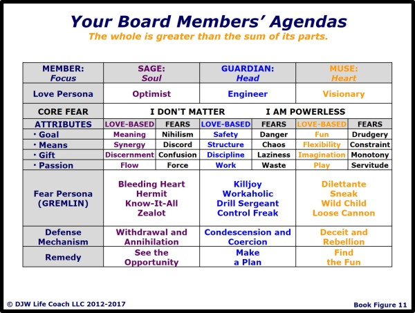 Board Members' Agendas