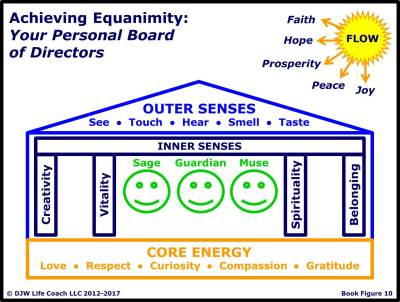 Achieving Equanimity: Your Personal Board of Directors