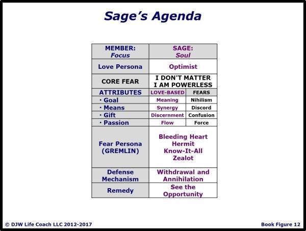 Sage's Agenda